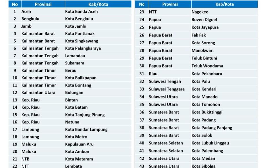 Kota Banda Aceh Juga Terkena PPKM Mikro